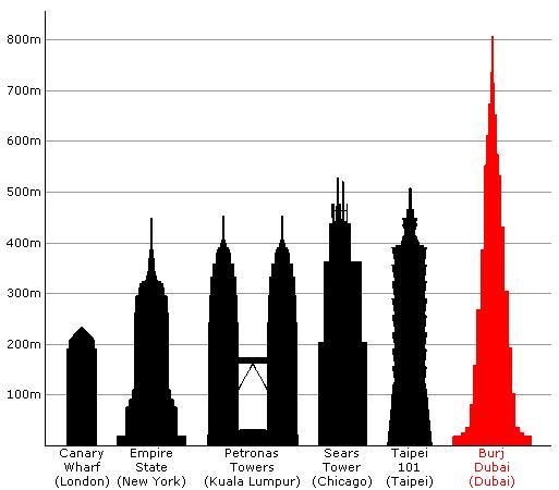 dunyanın-en-yüksek-binalari